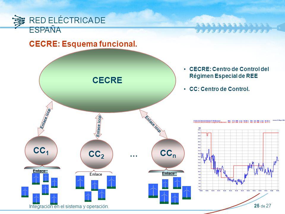 Integración en el sistema y operación. RED ELÉCTRICA DE ESPAÑA 25 de 27 CECRE: Esquema funcional.