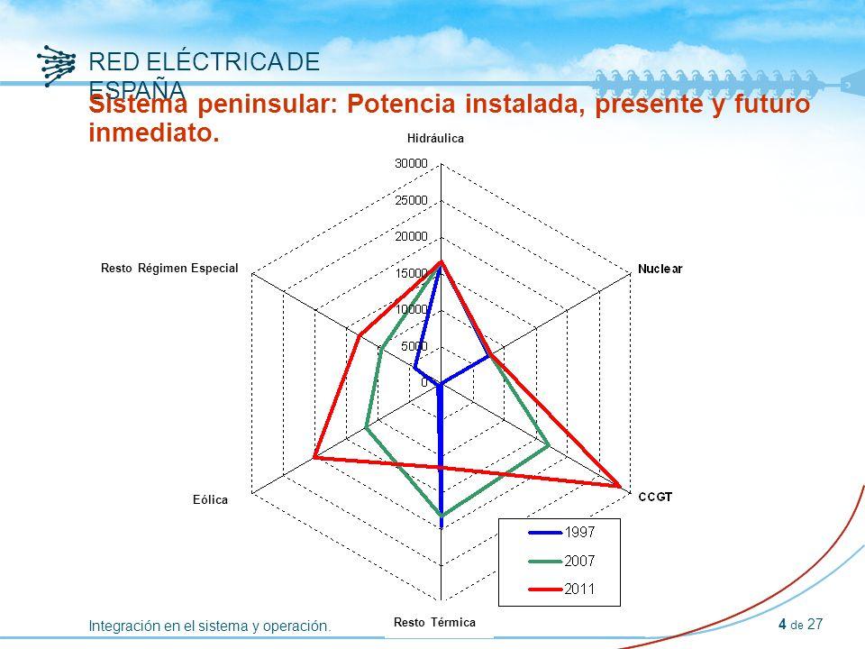 Integración en el sistema y operación.RED ELÉCTRICA DE ESPAÑA 25 de 27 CECRE: Esquema funcional.