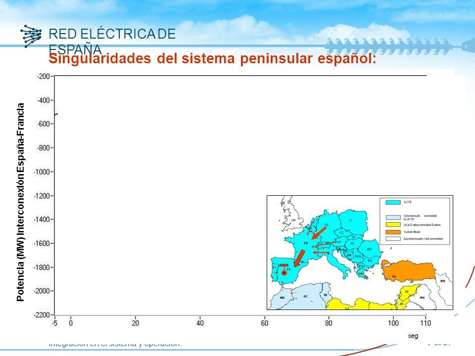 Índice Introducción Singularidades del sistema eléctrico peninsular español.