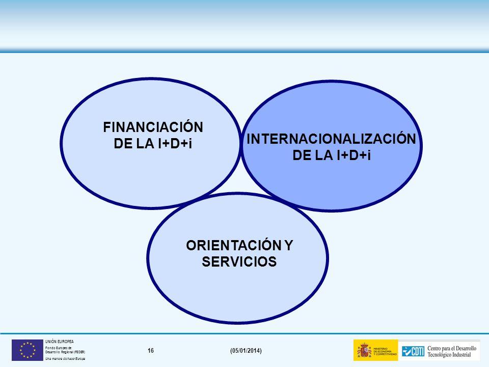 15(05/01/2014) UNIÓN EUROPEA Fondo Europeo de Desarrollo Regional (FEDER) Una manera de hacer Europa Financiación del proyecto empresarial (todos los