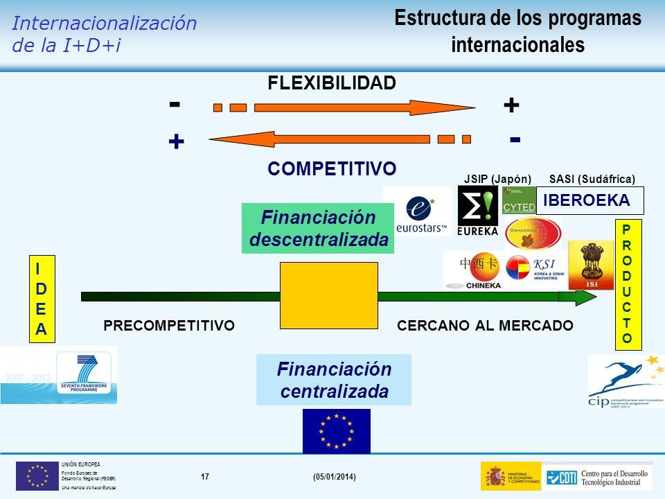 16(05/01/2014) UNIÓN EUROPEA Fondo Europeo de Desarrollo Regional (FEDER) Una manera de hacer Europa FINANCIACIÓN DE LA I+D+i INTERNACIONALIZACIÓN DE