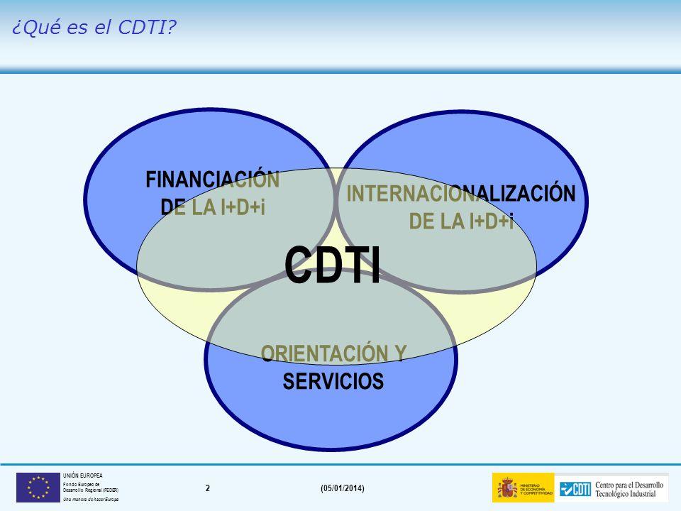 1(05/01/2014) UNIÓN EUROPEA Fondo Europeo de Desarrollo Regional (FEDER) Una manera de hacer Europa ¿Qué es el CDTI? Financiación de la I+D+i Internac