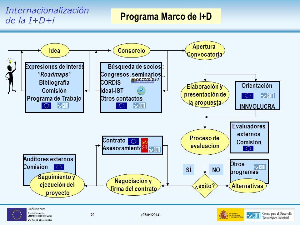 19(05/01/2014) UNIÓN EUROPEA Fondo Europeo de Desarrollo Regional (FEDER) Una manera de hacer Europa VII Programa Marco de I+D Programa Marco de I+D I
