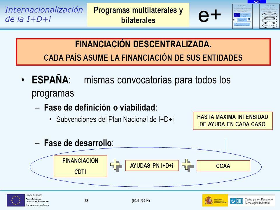 21(05/01/2014) UNIÓN EUROPEA Fondo Europeo de Desarrollo Regional (FEDER) Una manera de hacer Europa Proyectos enfocados al mercado. Filosofía Bottom-