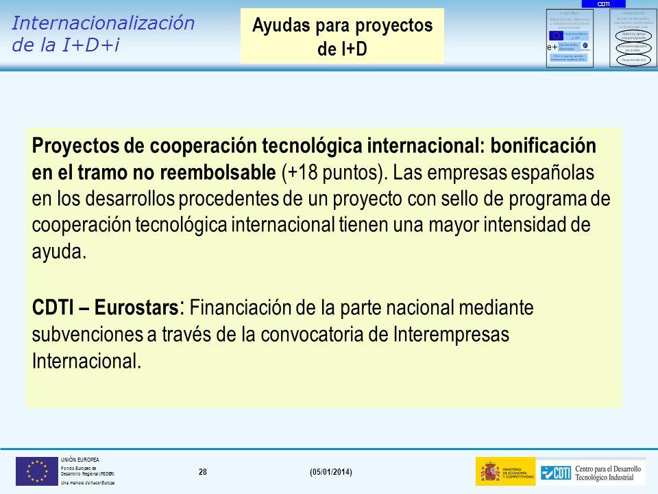 27(05/01/2014) UNIÓN EUROPEA Fondo Europeo de Desarrollo Regional (FEDER) Una manera de hacer Europa Objetivo: Promoción y protección en mercados exte