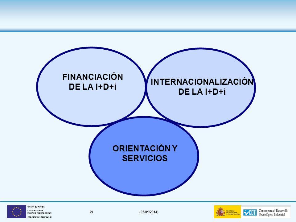28(05/01/2014) UNIÓN EUROPEA Fondo Europeo de Desarrollo Regional (FEDER) Una manera de hacer Europa Proyectos de cooperación tecnológica internaciona