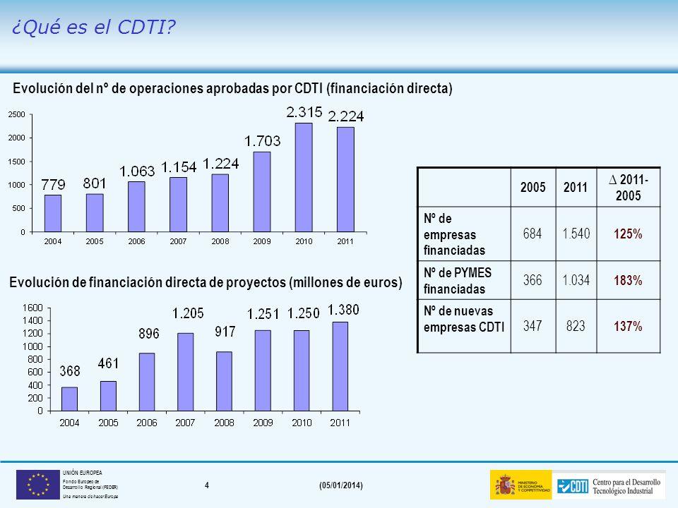4(05/01/2014) UNIÓN EUROPEA Fondo Europeo de Desarrollo Regional (FEDER) Una manera de hacer Europa Evolución del nº de operaciones aprobadas por CDTI (financiación directa) Evolución de financiación directa de proyectos (millones de euros) 20052011 2011- 2005 Nº de empresas financiadas 6841.540 125% Nº de PYMES financiadas 3661.034 183% Nº de nuevas empresas CDTI 347823 137% ¿Qué es el CDTI?
