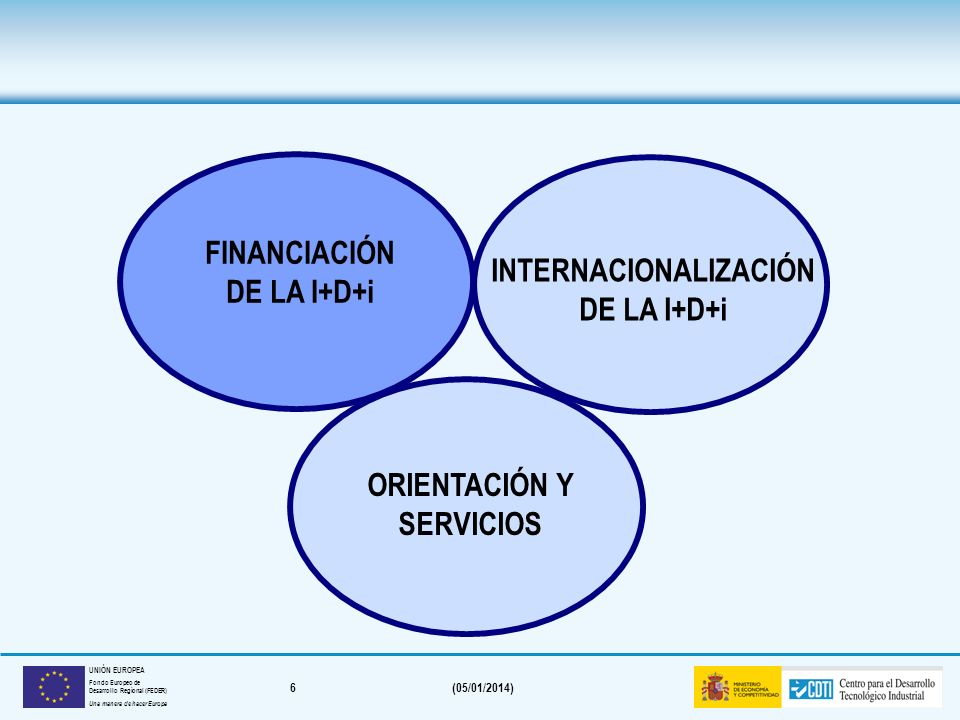 6(05/01/2014) UNIÓN EUROPEA Fondo Europeo de Desarrollo Regional (FEDER) Una manera de hacer Europa FINANCIACIÓN DE LA I+D+i INTERNACIONALIZACIÓN DE LA I+D+i ORIENTACIÓN Y SERVICIOS