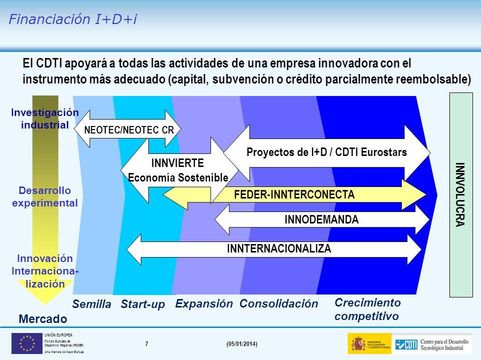 7(05/01/2014) UNIÓN EUROPEA Fondo Europeo de Desarrollo Regional (FEDER) Una manera de hacer Europa El CDTI apoyará a todas las actividades de una empresa innovadora con el instrumento más adecuado (capital, subvención o crédito parcialmente reembolsable) INNTERNACIONALIZA FEDER-INNTERCONECTA INNODEMANDA SemillaStart-up Expansión Consolidación Crecimiento competitivo INNVIERTE Economía Sostenible NEOTEC/NEOTEC CR Proyectos de I+D / CDTI Eurostars Mercado Investigación industrial Desarrollo experimental Innovación Internaciona- lización INNVOLUCRA Financiación I+D+i