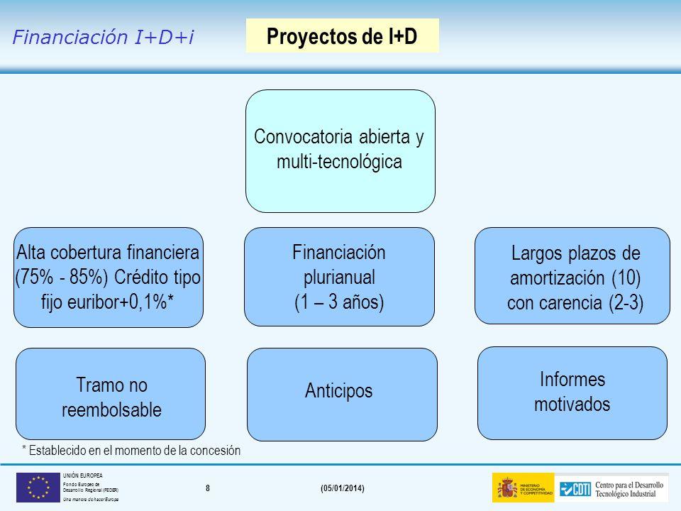 8(05/01/2014) UNIÓN EUROPEA Fondo Europeo de Desarrollo Regional (FEDER) Una manera de hacer Europa Informes motivados Anticipos Largos plazos de amortización (10) con carencia (2-3) Financiación plurianual (1 – 3 años) Proyectos de I+D Convocatoria abierta y multi-tecnológica Alta cobertura financiera (75% - 85%) Crédito tipo fijo euribor+0,1%* Tramo no reembolsable Financiación I+D+i * Establecido en el momento de la concesión
