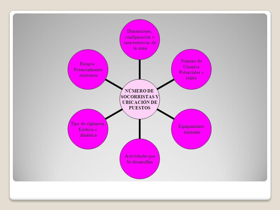 NÚMERO DE SOCORRISTAS Y UBICACIÓN DE PUESTOS Dimensiones, configuración y características de la zona Número de Usuarios Potenciales y reales Equipamie