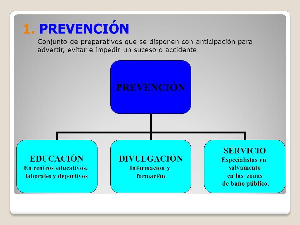 1. PREVENCIÓN Conjunto de preparativos que se disponen con anticipación para advertir, evitar e impedir un suceso o accidente PREVENCIÓN EDUCACIÓN En