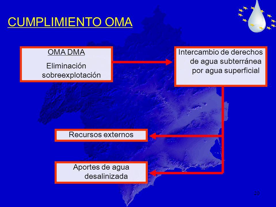 20 CUMPLIMIENTO OMA OMA DMA Eliminación sobreexplotación Intercambio de derechos de agua subterránea por agua superficial Aportes de agua desalinizada