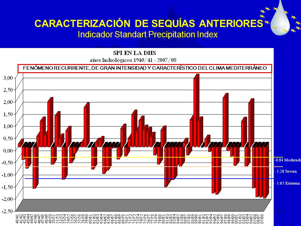 23 CARACTERIZACIÓN DE SEQUÍAS ANTERIORES Indicador Standart Precipitation Index -0.84 Moderada - 1.28 Severa - 1.65 Extrema FENÓMENO RECURRENTE, DE GR