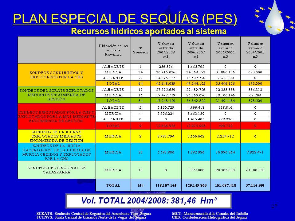 27 PLAN ESPECIAL DE SEQUÍAS (PES) Recursos hídricos aportados al sistema Vol. TOTAL 2004/2008: 381,46 Hm³ SCRATS: Sindicato Central de Regantes del Ac