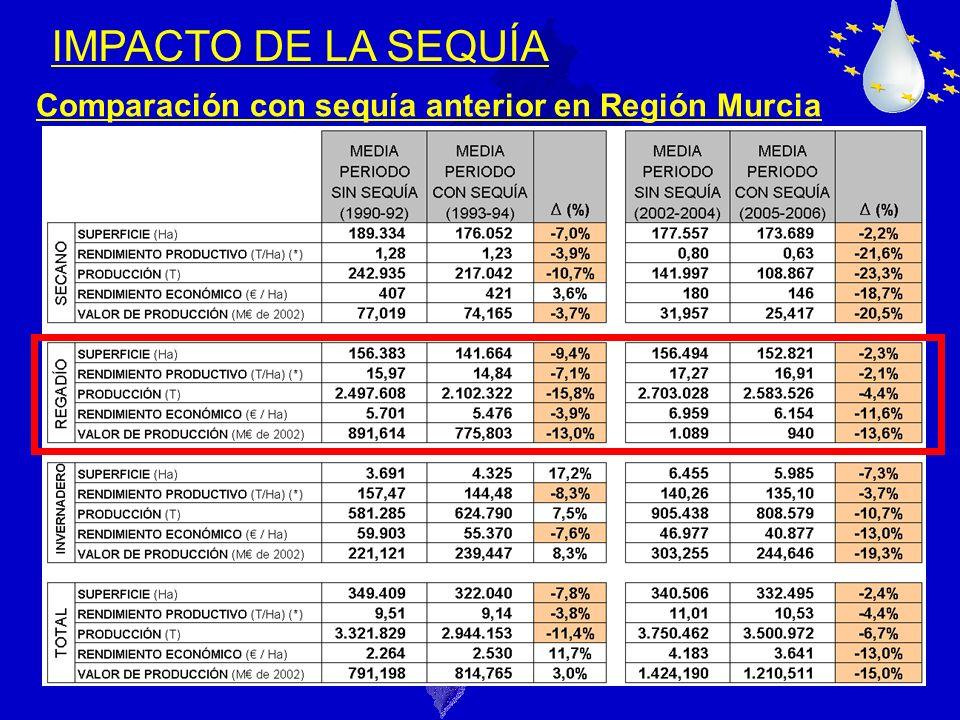 28 IMPACTO DE LA SEQUÍA Comparación con sequía anterior en Región Murcia