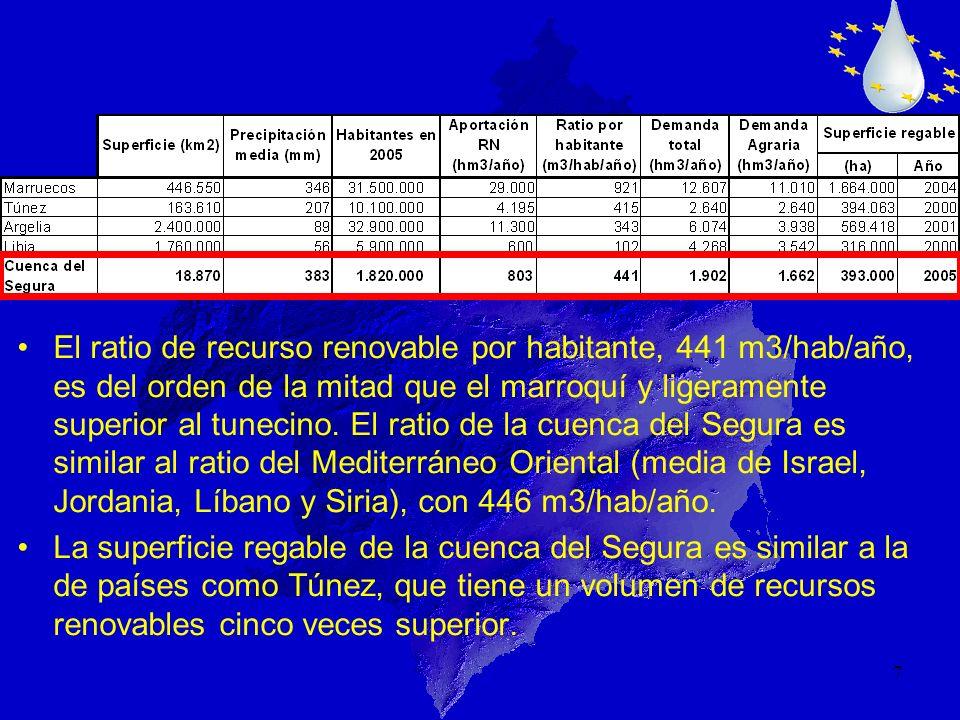 7 El ratio de recurso renovable por habitante, 441 m3/hab/año, es del orden de la mitad que el marroquí y ligeramente superior al tunecino. El ratio d