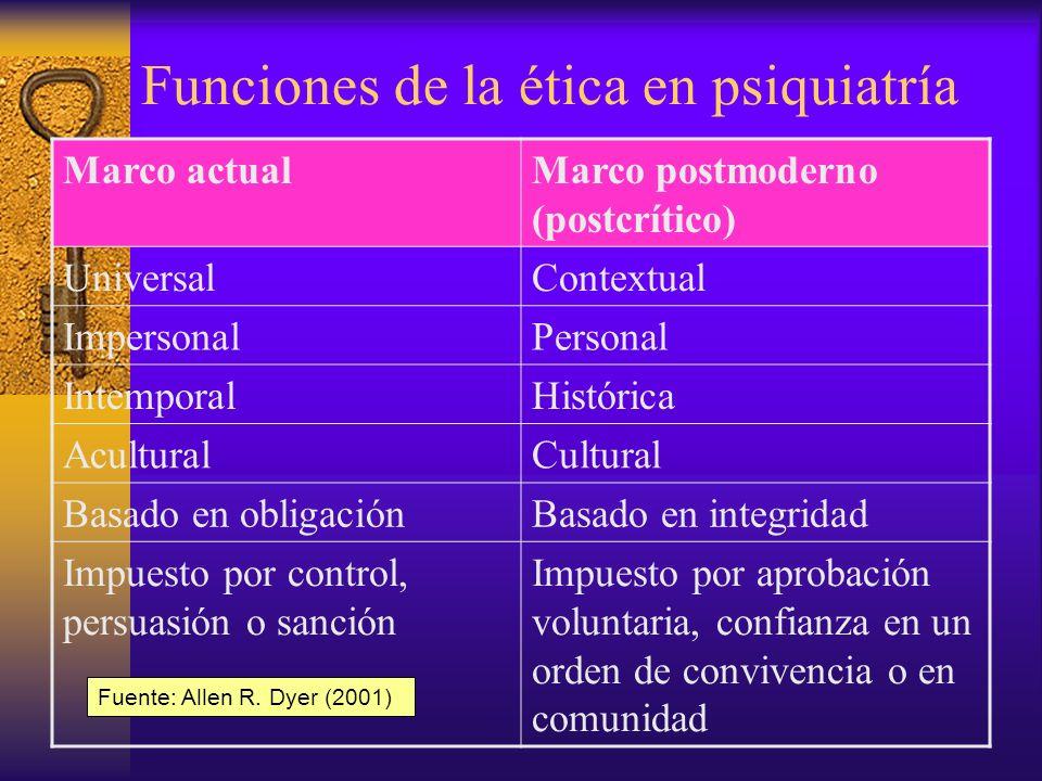 Etica y Psiquiatría: Problemas candentes/2 Conflicto de lealtades: –Utilización del psiquiatra por dictaduras (opiniones políticas vs.