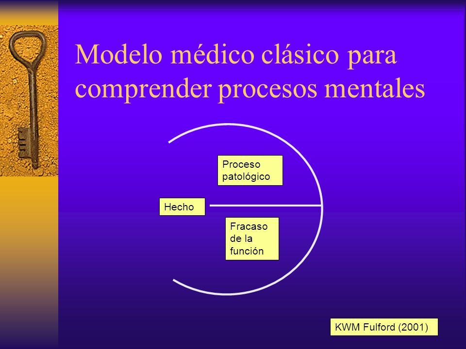 Mapa conceptual de Psiquiatría Trs.Bipolar Esquizofrenia Trs.