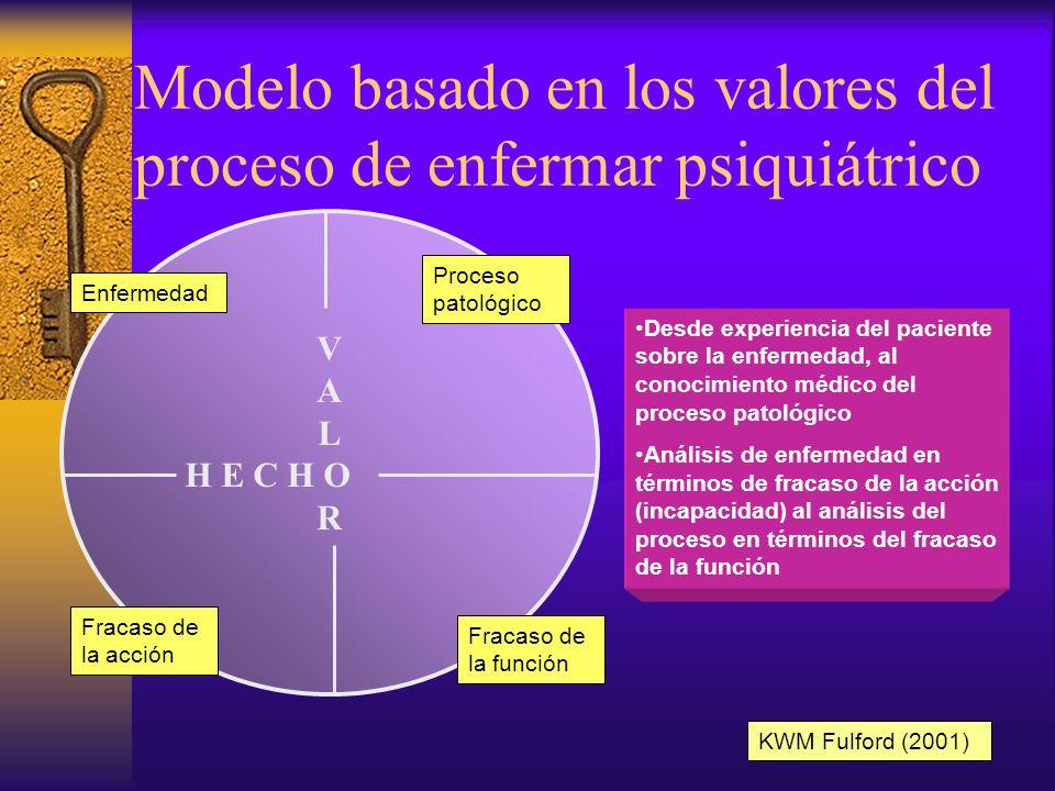 Modelo médico clásico para comprender procesos mentales Fracaso de la función Proceso patológico Hecho KWM Fulford (2001)