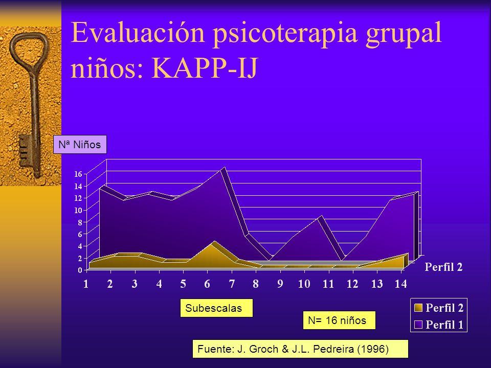 Evaluación psicoterapia grupal niñas: KAPP-IJ Subescalas Nª Niñas N= 11 niñas Fuente: J.