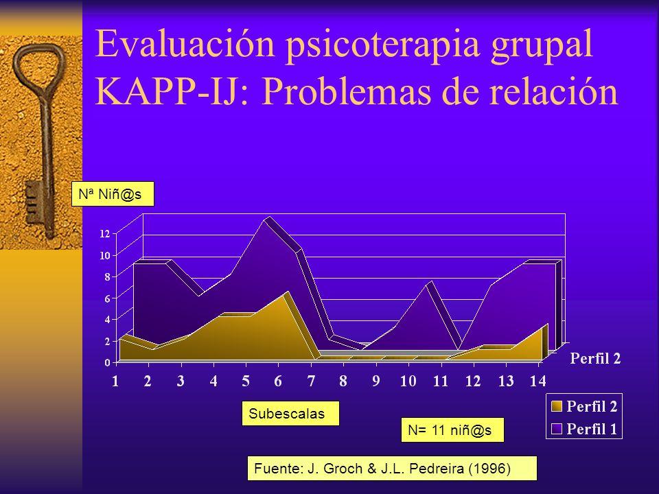 Evaluación psicoterapia grupal niños: KAPP-IJ Subescalas Nª Niños N= 16 niños Fuente: J.