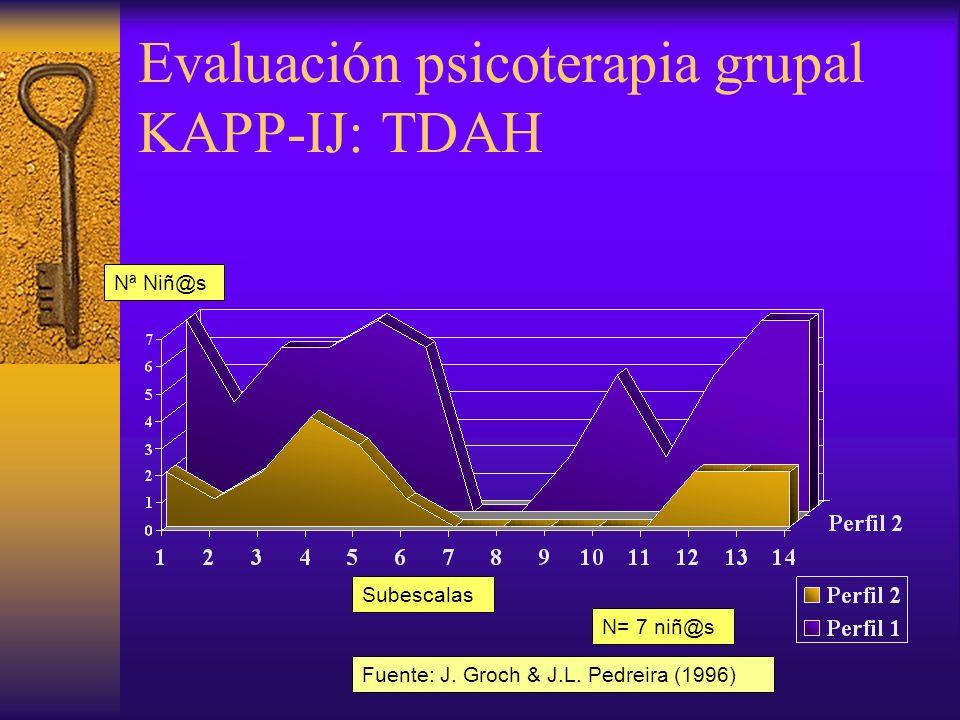Evaluación psicoterapia grupal KAPP-IJ: Problemas de relación Subescalas Nª Niñ@s N= 11 niñ@s Fuente: J.