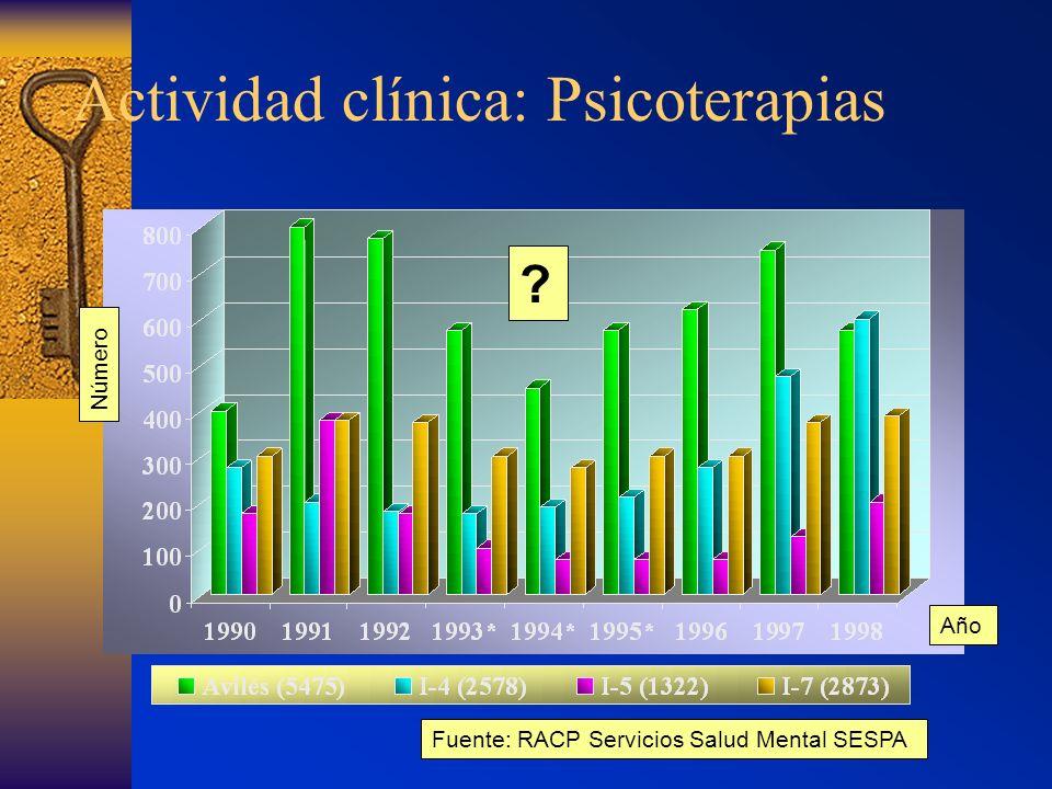 Actividad clínica habitual Año Número Fuente: RACP Servicios Salud Mental SESPA ?