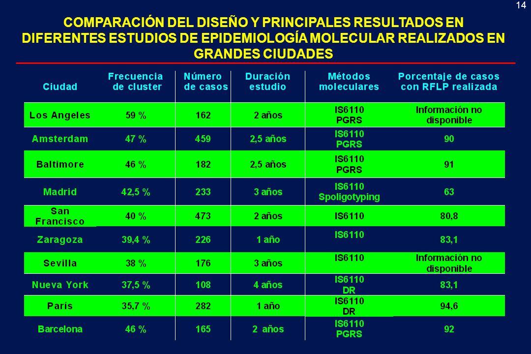 14 COMPARACIÓN DEL DISEÑO Y PRINCIPALES RESULTADOS EN DIFERENTES ESTUDIOS DE EPIDEMIOLOGÍA MOLECULAR REALIZADOS EN GRANDES CIUDADES