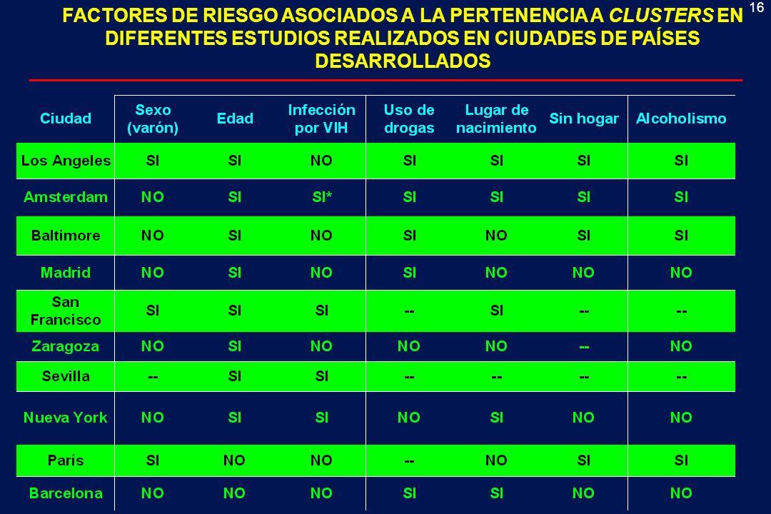 16 FACTORES DE RIESGO ASOCIADOS A LA PERTENENCIA A CLUSTERS EN DIFERENTES ESTUDIOS REALIZADOS EN CIUDADES DE PAÍSES DESARROLLADOS