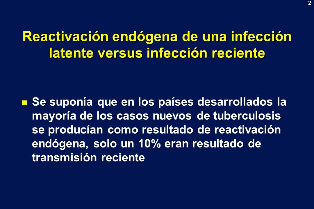 2 Reactivación endógena de una infección latente versus infección reciente n Se suponía que en los países desarrollados la mayoría de los casos nuevos