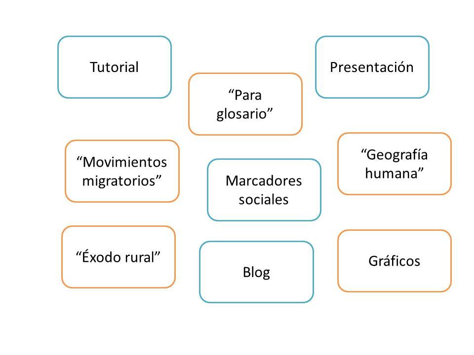 Tutorial Marcadores sociales Geografía humana Movimientos migratorios Gráficos Presentación Éxodo rural Para glosario Blog