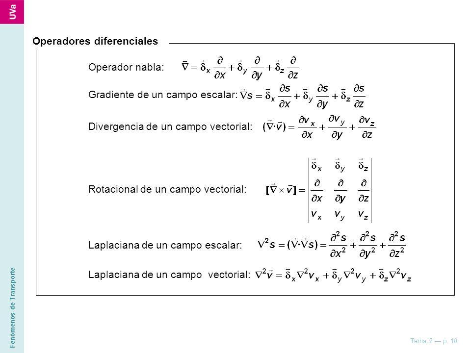 Fenómenos de Transporte Tema 2 p. 10 Rotacional de un campo vectorial: Laplaciana de un campo escalar: Laplaciana de un campo vectorial: Operadores di