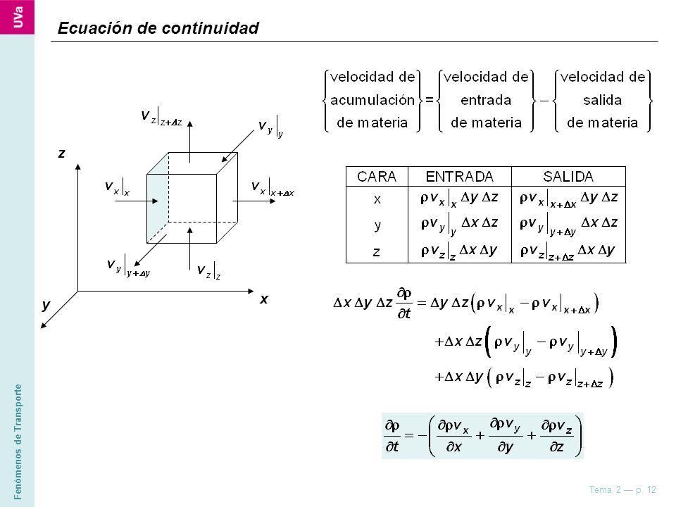 Fenómenos de Transporte Tema 2 p. 12 z x y Ecuación de continuidad