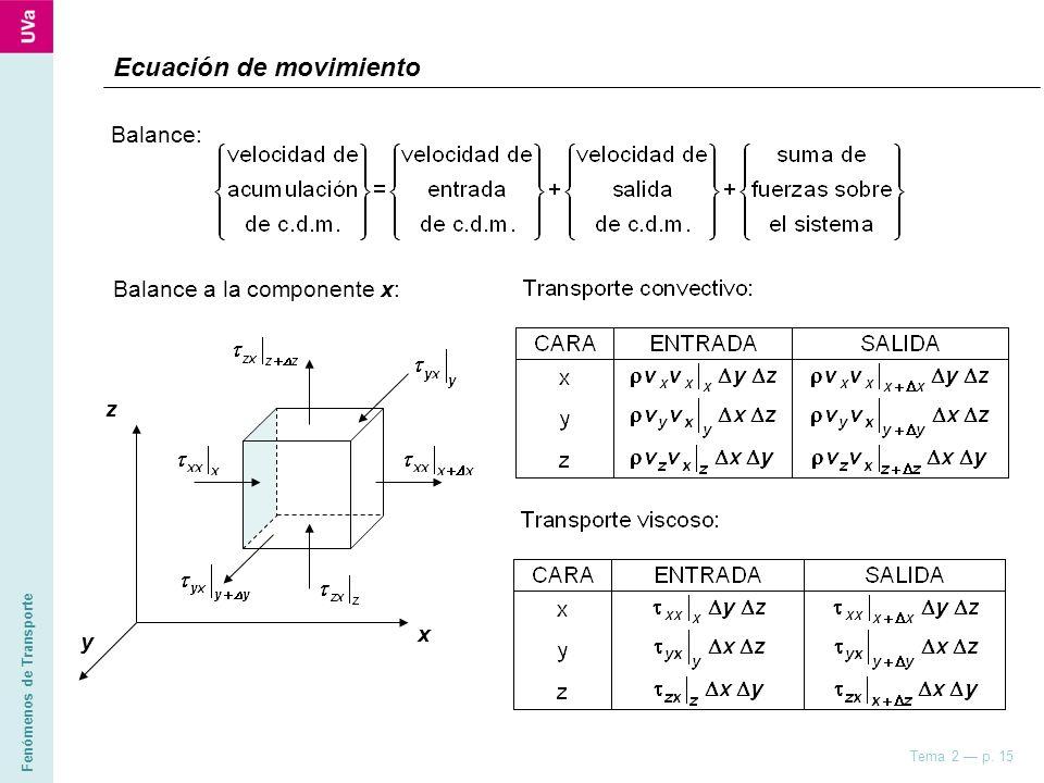 Fenómenos de Transporte Tema 2 p. 15 z x y Ecuación de movimiento Balance: Balance a la componente x: