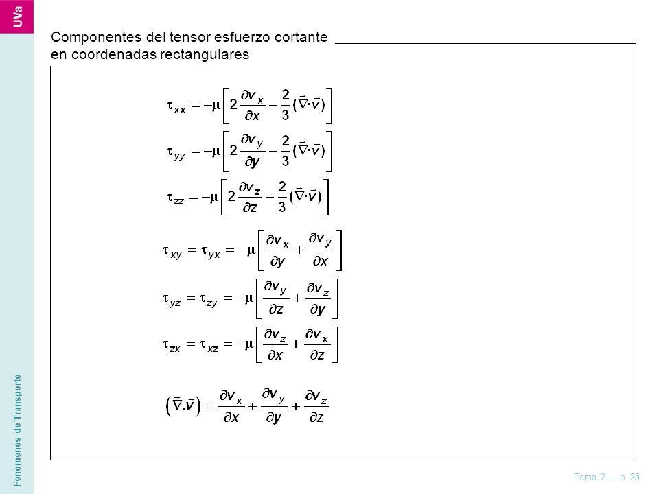 Fenómenos de Transporte Tema 2 p. 25 Componentes del tensor esfuerzo cortante en coordenadas rectangulares