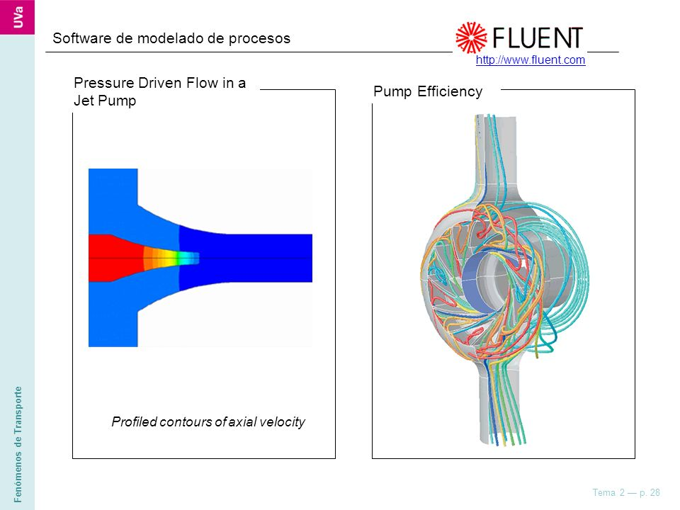 Fenómenos de Transporte Tema 2 p. 28 Software de modelado de procesos Profiled contours of axial velocity Pressure Driven Flow in a Jet Pump Pump Effi