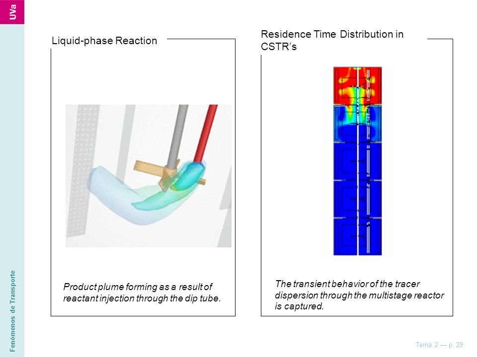 Fenómenos de Transporte Tema 2 p. 29 The transient behavior of the tracer dispersion through the multistage reactor is captured. Residence Time Distri