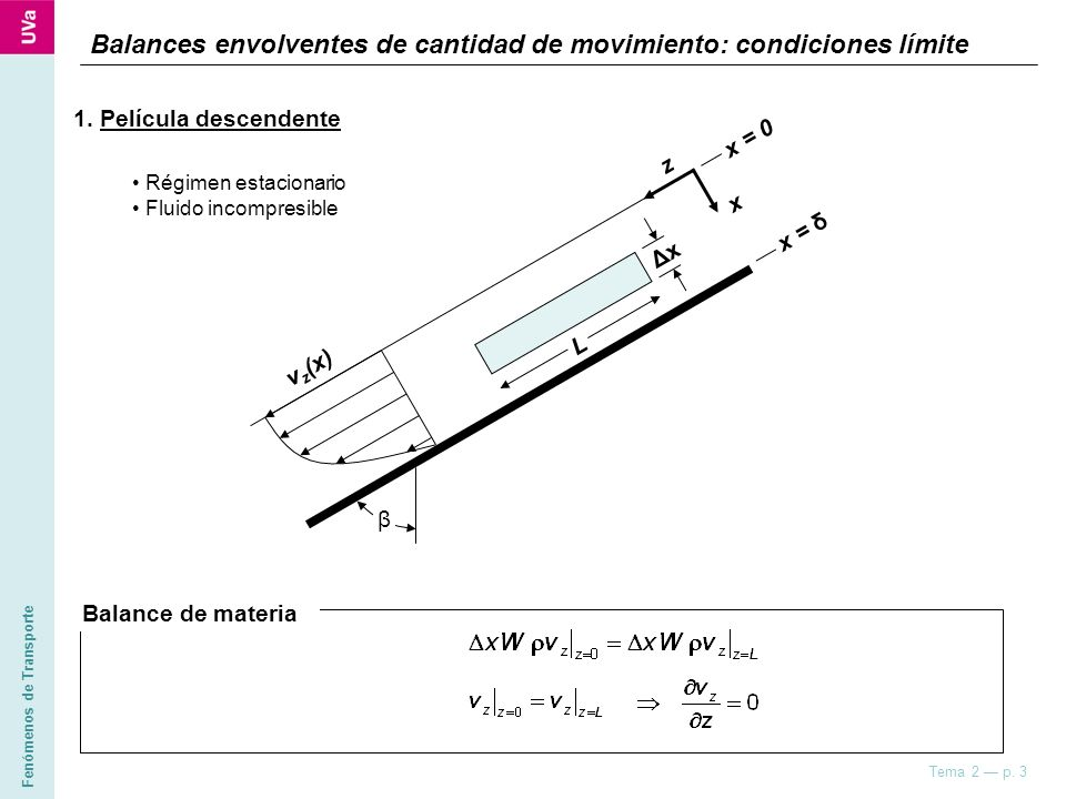 Fenómenos de Transporte Tema 2 p. 3 Balances envolventes de cantidad de movimiento: condiciones límite 1. Película descendente Balance de materia v z