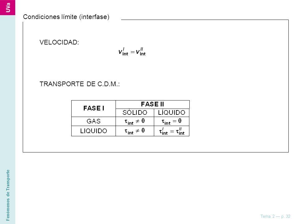 Fenómenos de Transporte Tema 2 p. 32 Condiciones límite (interfase) VELOCIDAD: TRANSPORTE DE C.D.M.: