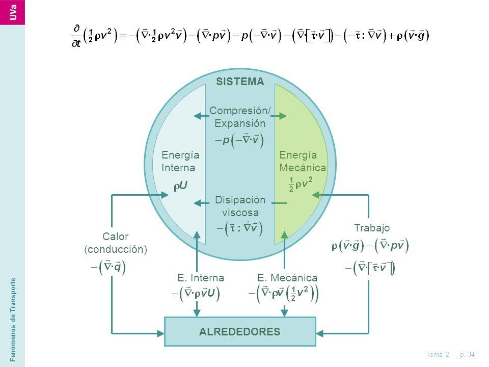 Fenómenos de Transporte Tema 2 p. 34 SISTEMA Compresión/ Expansión Disipación viscosa Energía Interna Energía Mecánica ALREDEDORES Trabajo Calor (cond