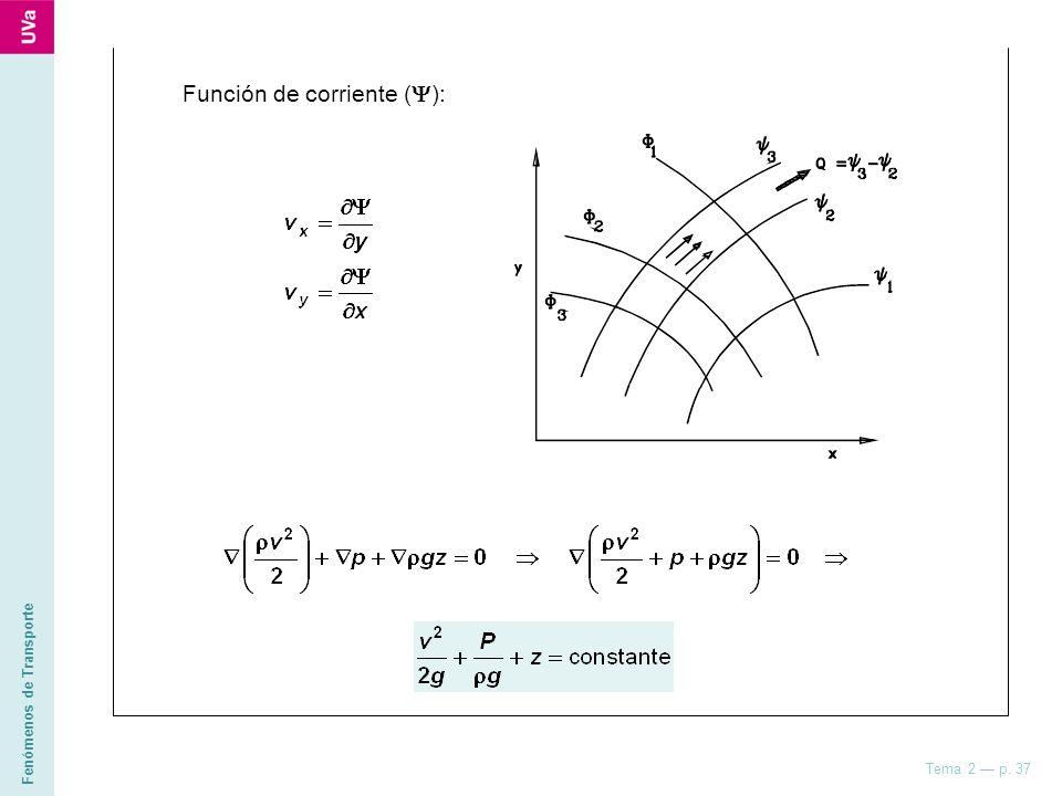 Fenómenos de Transporte Tema 2 p. 37 Función de corriente ( ):