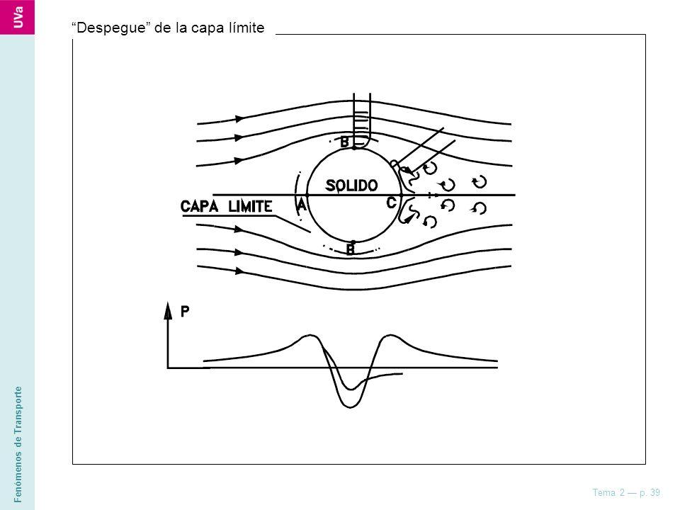 Fenómenos de Transporte Tema 2 p. 39 Despegue de la capa límite