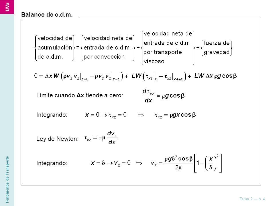 Fenómenos de Transporte Tema 2 p. 4 Balance de c.d.m. Límite cuando Δx tiende a cero: Integrando: v z (x) L ΔxΔx z x x = 0 x = δ β Ley de Newton: Inte