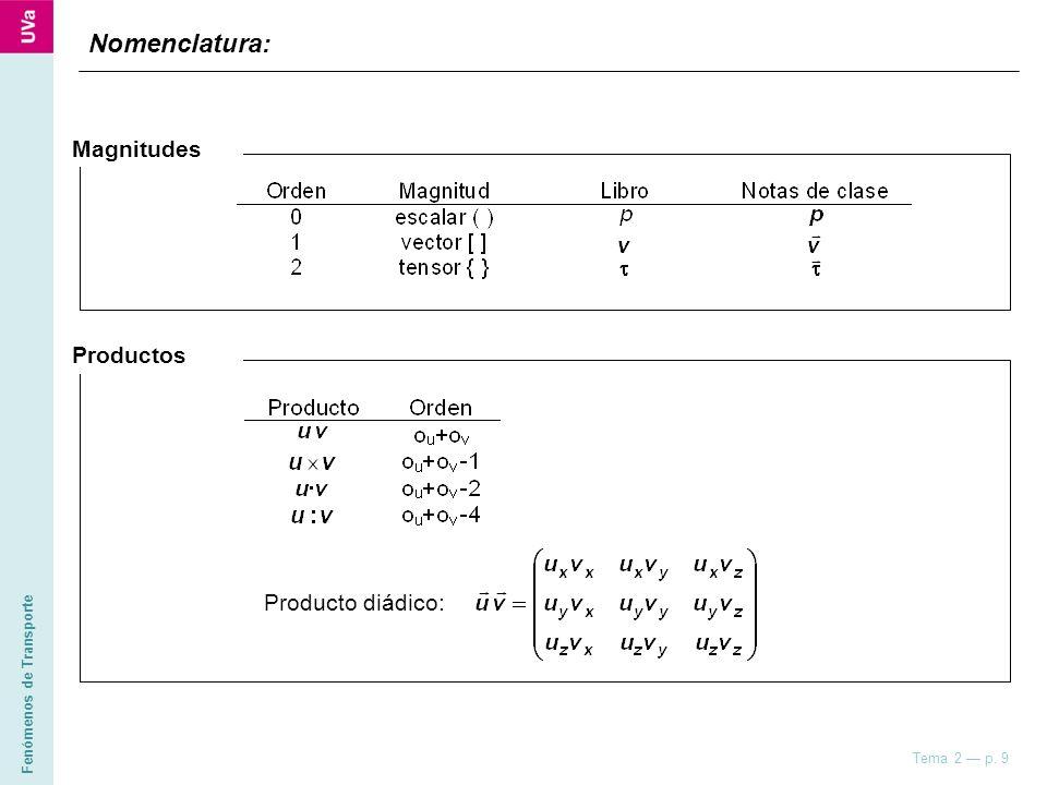 Fenómenos de Transporte Tema 2 p. 9 Nomenclatura: Magnitudes Productos Producto diádico: