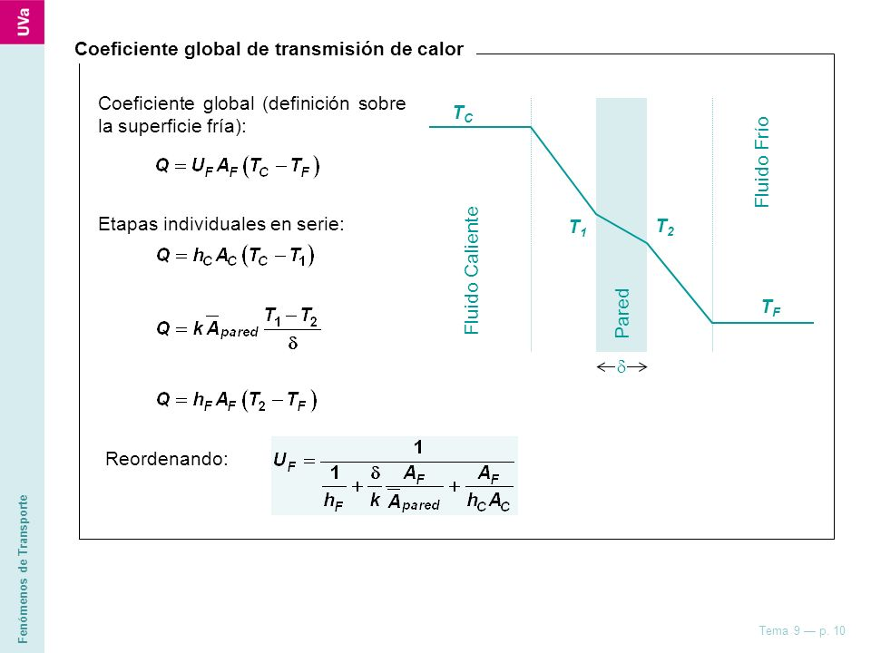 Fenómenos de Transporte Tema 9 p. 10 Coeficiente global de transmisión de calor Fluido Caliente TCTC Fluido Frío Pared T1T1 T2T2 TFTF Coeficiente glob