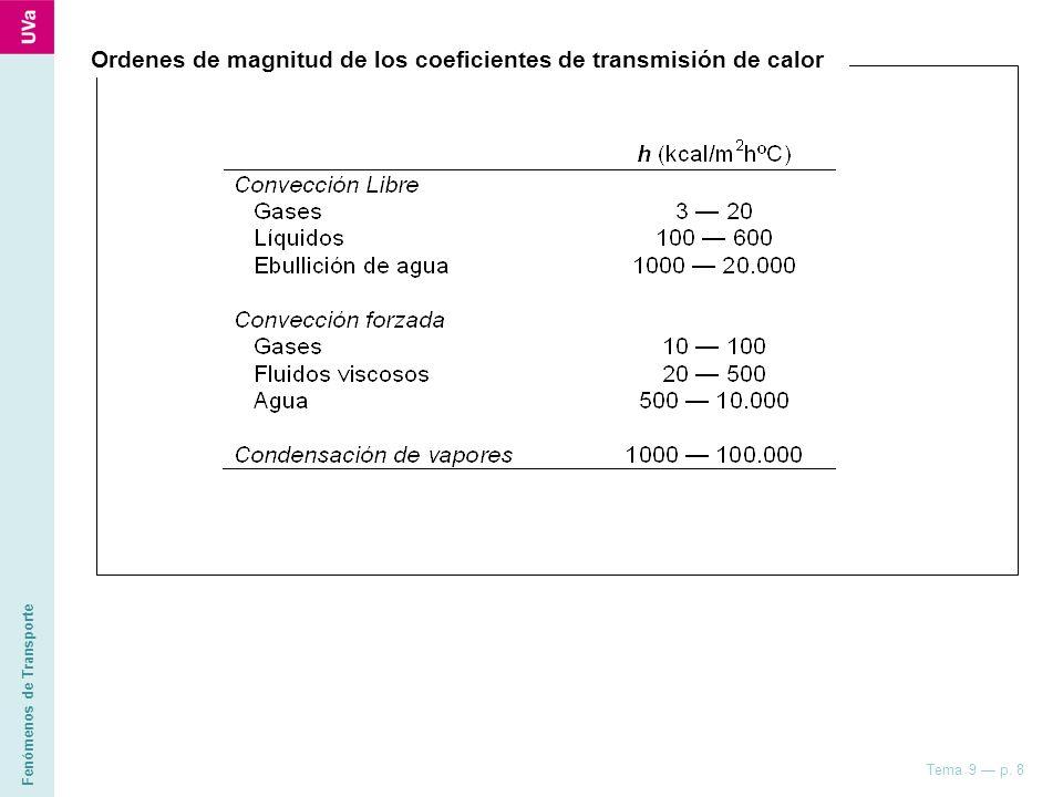 Fenómenos de Transporte Tema 9 p. 8 Ordenes de magnitud de los coeficientes de transmisión de calor