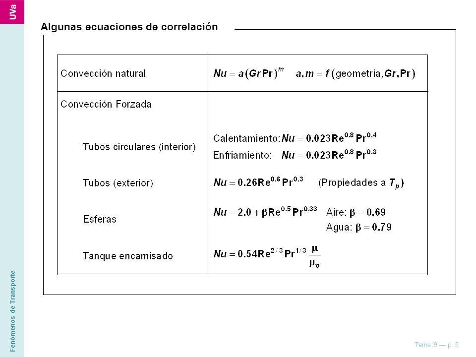 Fenómenos de Transporte Tema 9 p. 9 Algunas ecuaciones de correlación
