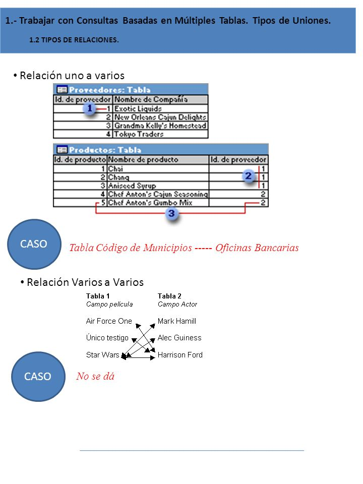 Relación uno a varios 1.- Trabajar con Consultas Basadas en Múltiples Tablas. Tipos de Uniones. 1.2 TIPOS DE RELACIONES. CASO Tabla Código de Municipi