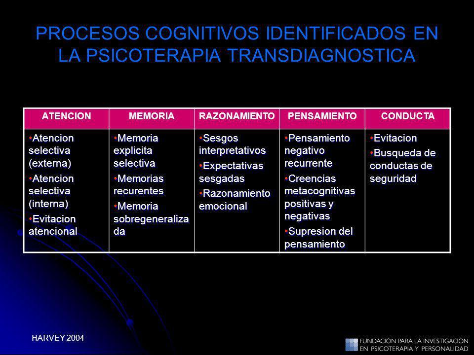 PROCESOS COGNITIVOS IDENTIFICADOS EN LA PSICOTERAPIA TRANSDIAGNOSTICA ATENCIONMEMORIARAZONAMIENTOPENSAMIENTOCONDUCTA Atencion selectiva (externa)Atenc